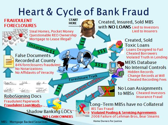 12 Steps Of Bank Fraud Home Owners For Justice Hofj